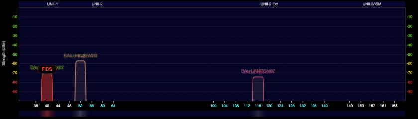 5G Spectrum, not congested, but lots of SSIDs on the same Aruba radioheads.