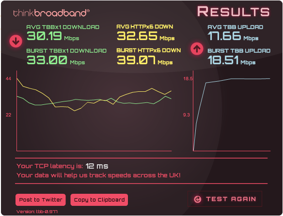 Reasonably speedy too. I'd guess it's a VDSL line.
